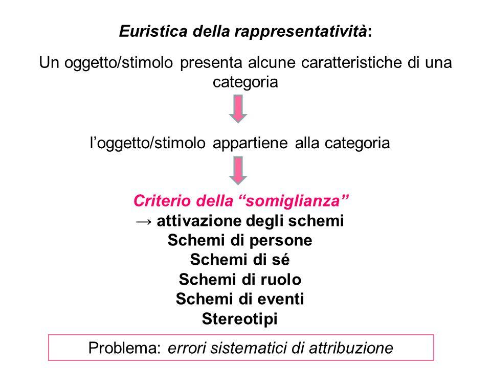 Euristica della rappresentatività: Un oggetto/stimolo presenta alcune caratteristiche di una categoria Problema: errori sistematici di attribuzione loggetto/stimolo appartiene alla categoria Criterio della somiglianza attivazione degli schemi Schemi di persone Schemi di sé Schemi di ruolo Schemi di eventi Stereotipi