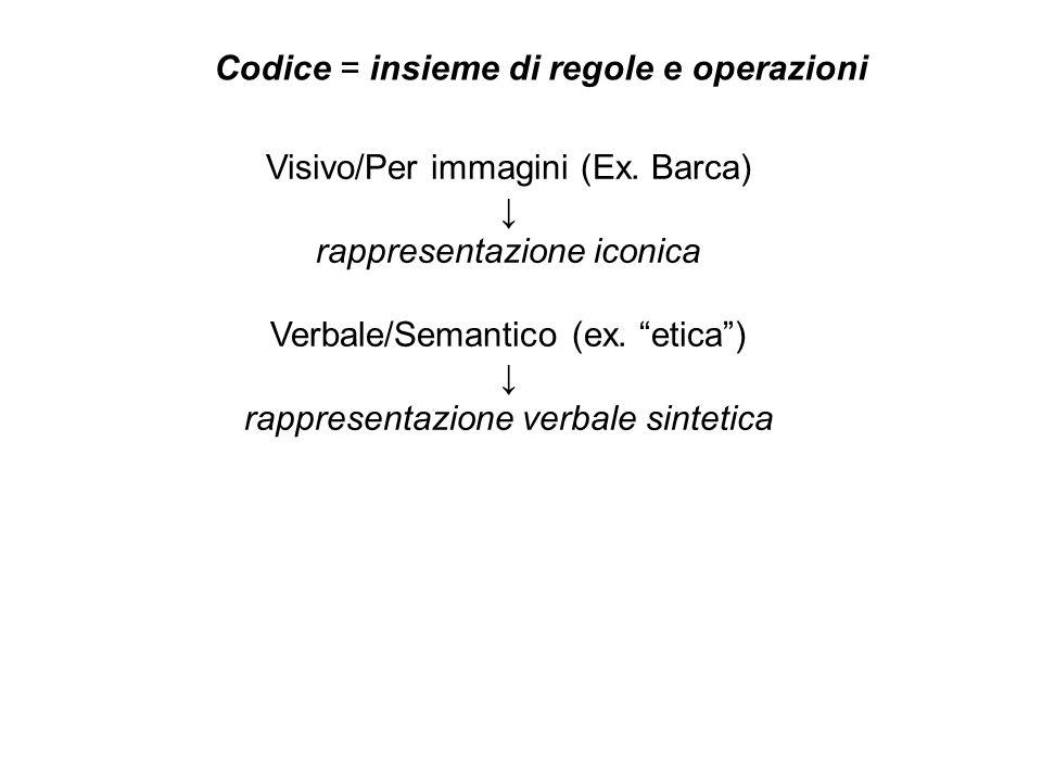 Visivo/Per immagini (Ex.Barca) rappresentazione iconica Verbale/Semantico (ex.