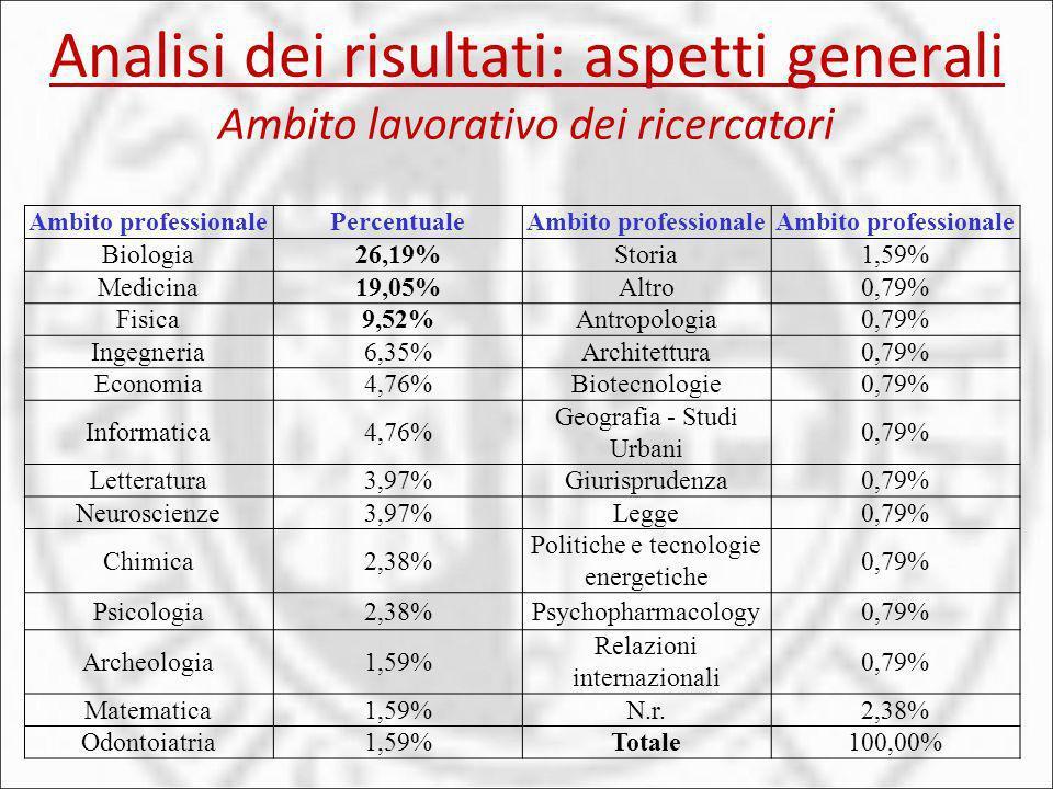 Analisi dei risultati: aspetti generali Ambito lavorativo dei ricercatori Ambito professionalePercentualeAmbito professionale Biologia26,19%Storia1,59