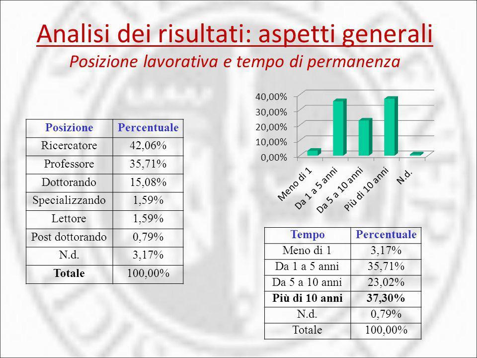 PosizionePercentuale Ricercatore42,06% Professore35,71% Dottorando15,08% Specializzando1,59% Lettore1,59% Post dottorando0,79% N.d.3,17% Totale100,00%