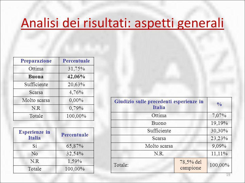 Analisi dei risultati: aspetti generali 19 PreparazionePercentuale Ottima31,75% Buona42,06% Sufficiente20,63% Scarsa4,76% Molto scarsa0,00% N.R0,79% T