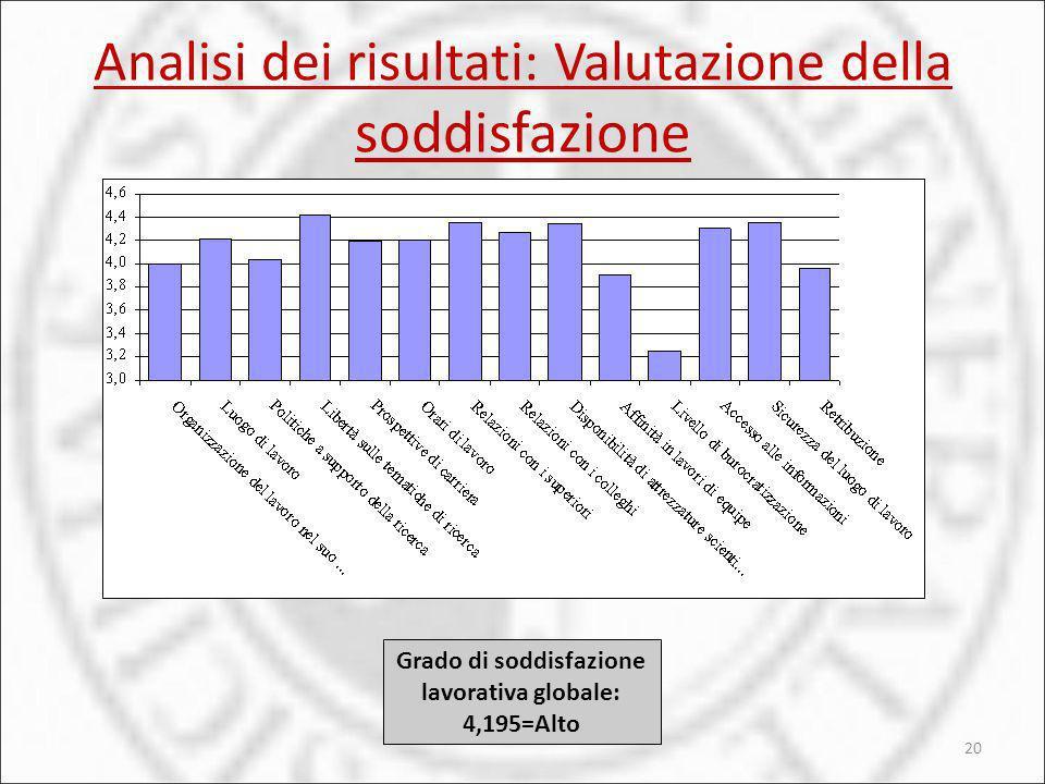 Analisi dei risultati: Valutazione della soddisfazione 20 Grado di soddisfazione lavorativa globale: 4,195=Alto