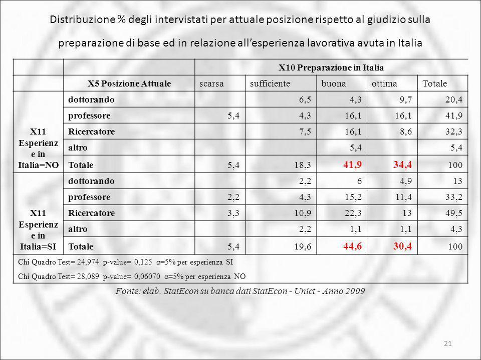 21 Distribuzione % degli intervistati per attuale posizione rispetto al giudizio sulla preparazione di base ed in relazione allesperienza lavorativa a
