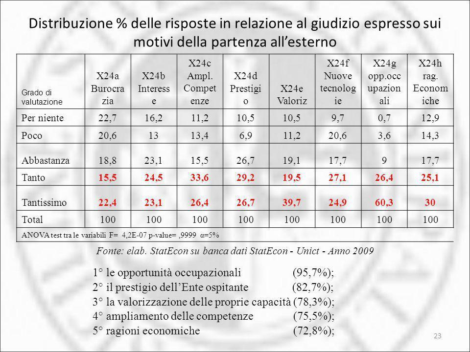 23 Distribuzione % delle risposte in relazione al giudizio espresso sui motivi della partenza allesterno Grado di valutazione X24a Burocra zia X24b In
