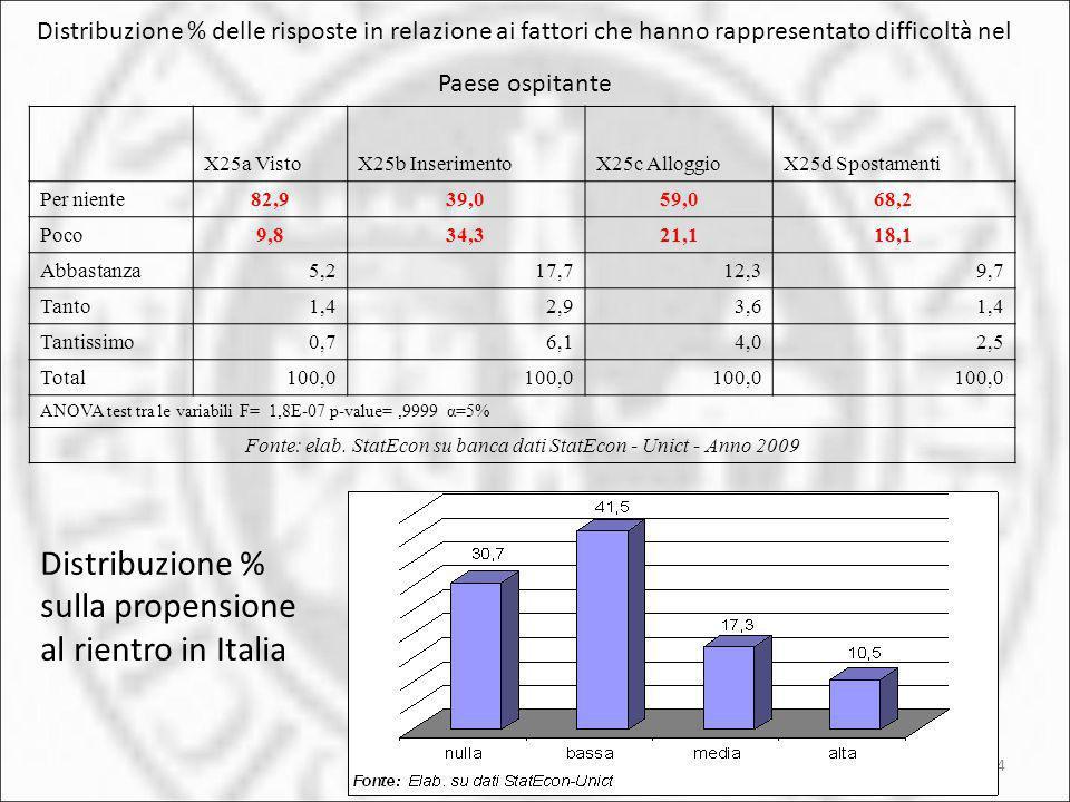 24 Distribuzione % delle risposte in relazione ai fattori che hanno rappresentato difficoltà nel Paese ospitante X25a VistoX25b InserimentoX25c Allogg