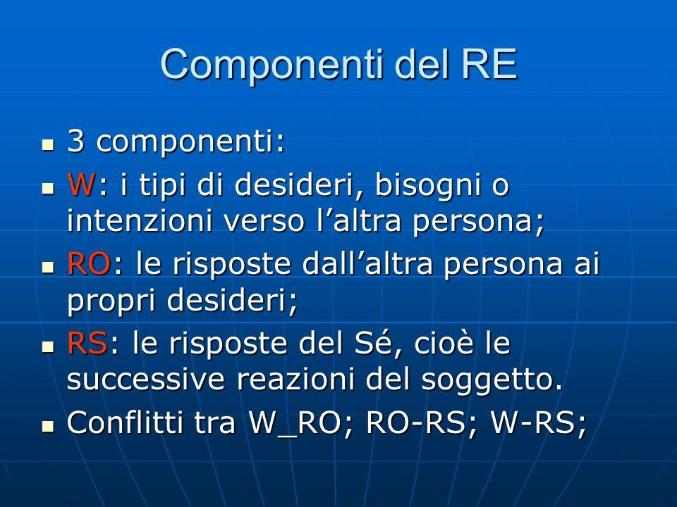 Componenti del RE 3 componenti: 3 componenti: W: i tipi di desideri, bisogni o intenzioni verso laltra persona; W: i tipi di desideri, bisogni o inten