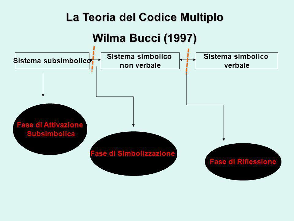 La Teoria del Codice Multiplo Wilma Bucci (1997) Sistema subsimbolico Sistema simbolico non verbale Sistema simbolico verbale Fase di Attivazione Subs