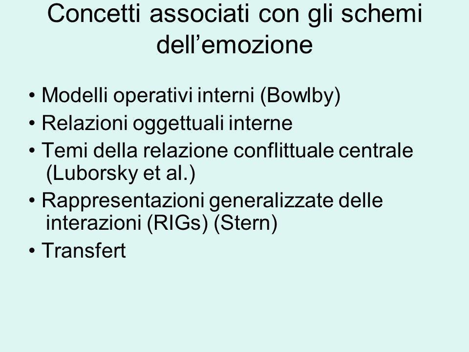 Concetti associati con gli schemi dellemozione Modelli operativi interni (Bowlby) Relazioni oggettuali interne Temi della relazione conflittuale centr