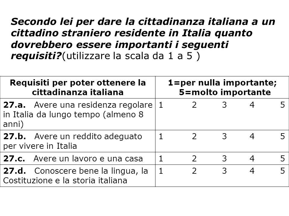 Secondo lei per dare la cittadinanza italiana a un cittadino straniero residente in Italia quanto dovrebbero essere importanti i seguenti requisiti?(u