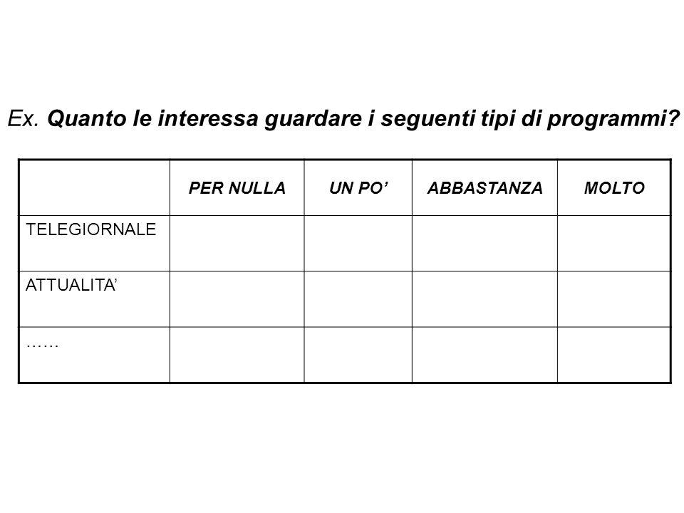 Secondo lei per dare la cittadinanza italiana a un cittadino straniero residente in Italia quanto dovrebbero essere importanti i seguenti requisiti?(utilizzare la scala da 1 a 5 ) Requisiti per poter ottenere la cittadinanza italiana 1=per nulla importante; 5=molto importante 27.a.