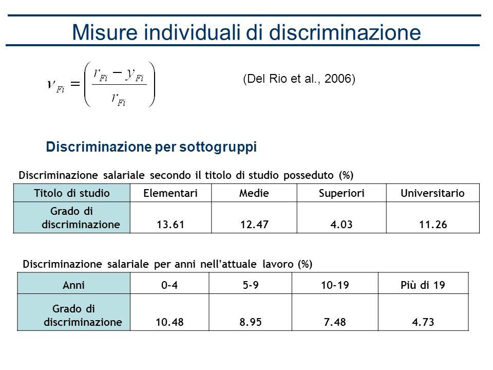 Misure individuali di discriminazione (Del Rio et al., 2006) Discriminazione per sottogruppi Discriminazione salariale secondo il titolo di studio pos