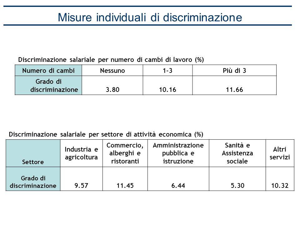 Misure individuali di discriminazione Discriminazione salariale per settore di attivit à economica (%) Settore Industria e agricoltura Commercio, albe