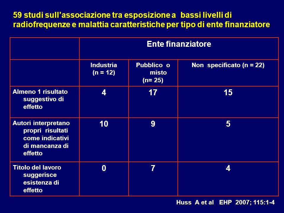 Ente finanziatore Industria (n = 12) Pubblico o misto (n= 25) Non specificato (n = 22) Almeno 1 risultato suggestivo di effetto 41715 Autori interpret