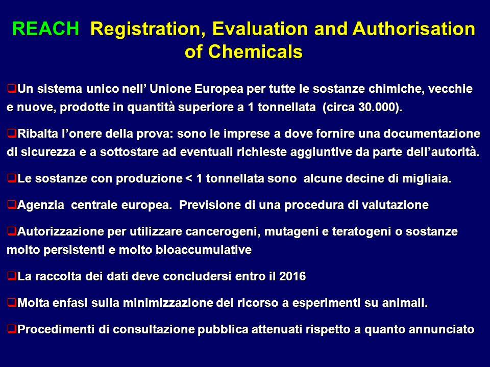 REACH Registration, Evaluation and Authorisation of Chemicals Un sistema unico nell Unione Europea per tutte le sostanze chimiche, vecchie e nuove, prodotte in quantità superiore a 1 tonnellata (circa 30.000).