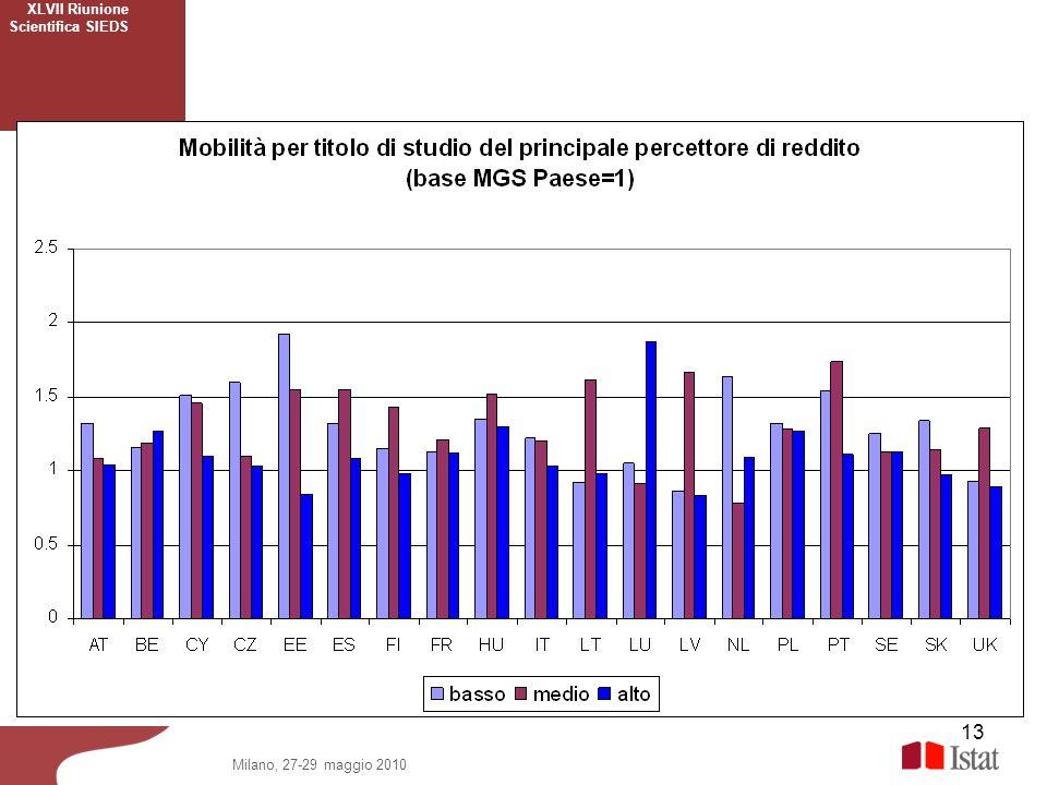 13 XLVII Riunione Scientifica SIEDS Milano, 27-29 maggio 2010