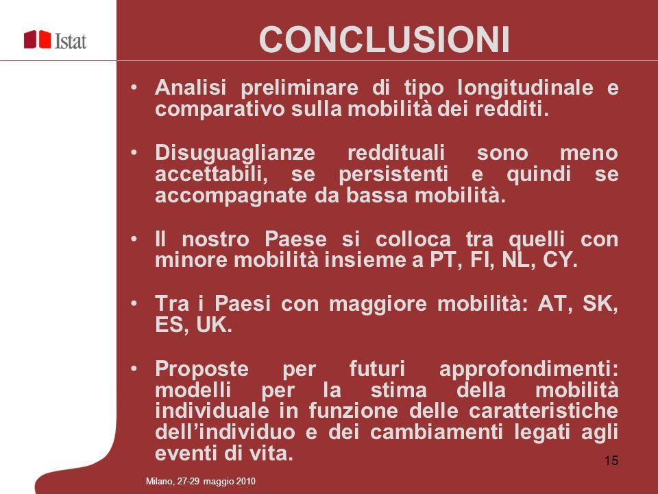 15 CONCLUSIONI Milano, 27-29 maggio 2010 Analisi preliminare di tipo longitudinale e comparativo sulla mobilità dei redditi. Disuguaglianze reddituali