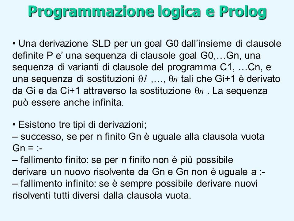 Programmazione logica e Prolog Una derivazione SLD per un goal G0 dallinsieme di clausole definite P e una sequenza di clausole goal G0,…Gn, una seque