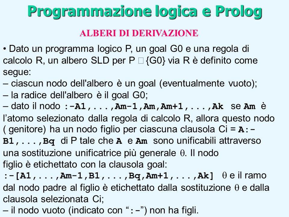 Programmazione logica e Prolog ALBERI DI DERIVAZIONE Dato un programma logico P, un goal G0 e una regola di calcolo R, un albero SLD per P {G0} via R