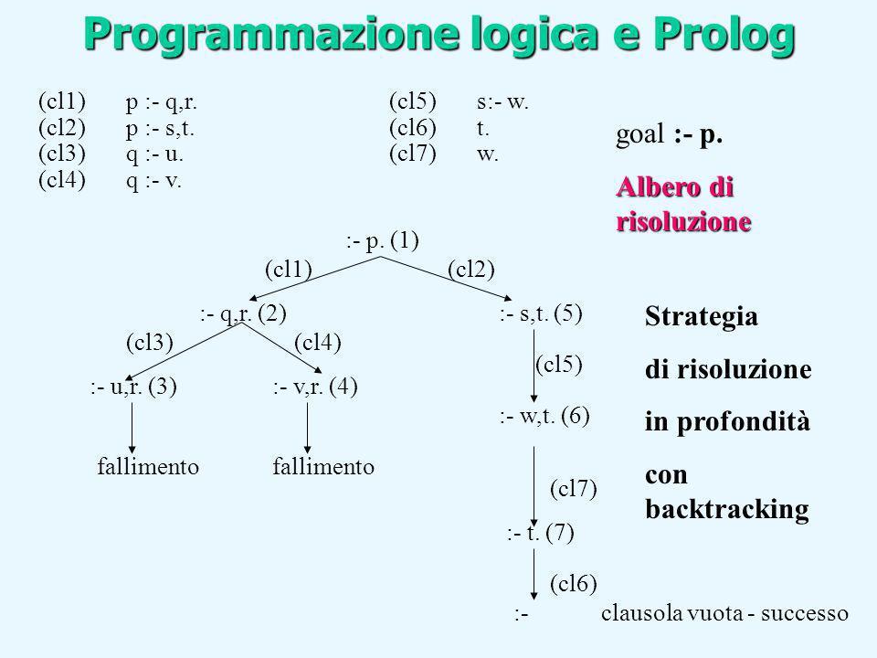 (cl1)p :- q,r.(cl5)s:- w. (cl2)p :- s,t.(cl6)t. (cl3)q :- u.(cl7)w. (cl4)q :- v. :- p. (1) (cl1)(cl2) :- q,r. (2) :- u,r. (3):- v,r. (4) :- w,t. (6) :