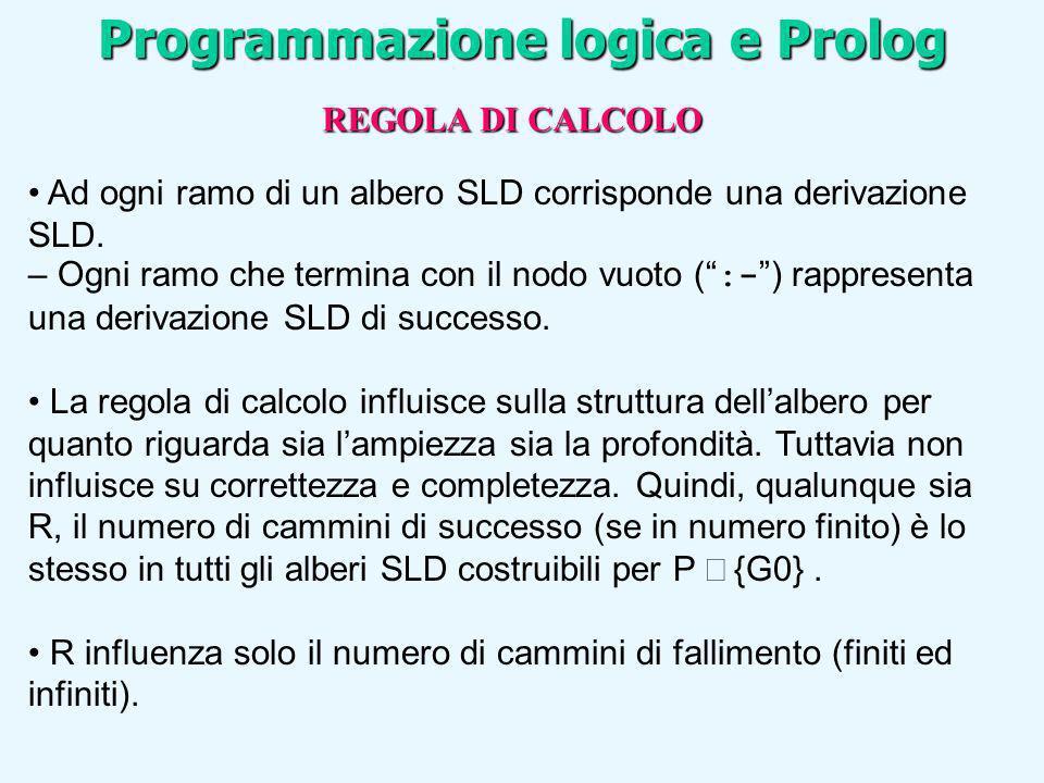 Ad ogni ramo di un albero SLD corrisponde una derivazione SLD. – Ogni ramo che termina con il nodo vuoto ( :- ) rappresenta una derivazione SLD di suc