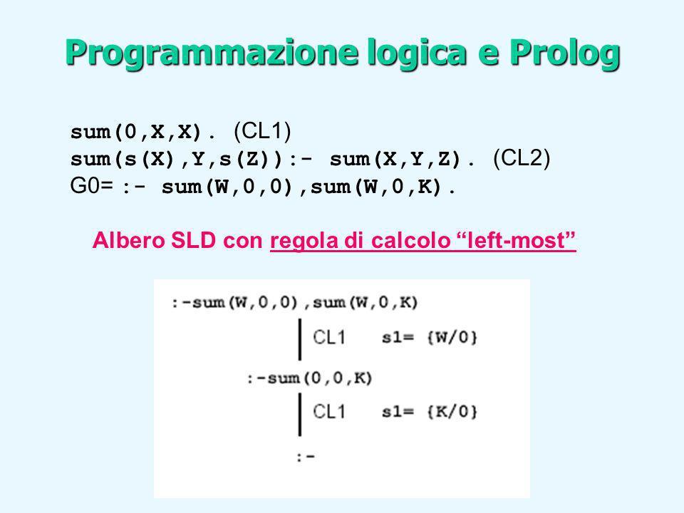sum(0,X,X). (CL1) sum(s(X),Y,s(Z)):- sum(X,Y,Z). (CL2) G0= :- sum(W,0,0),sum(W,0,K). Albero SLD con regola di calcolo left-most Programmazione logica