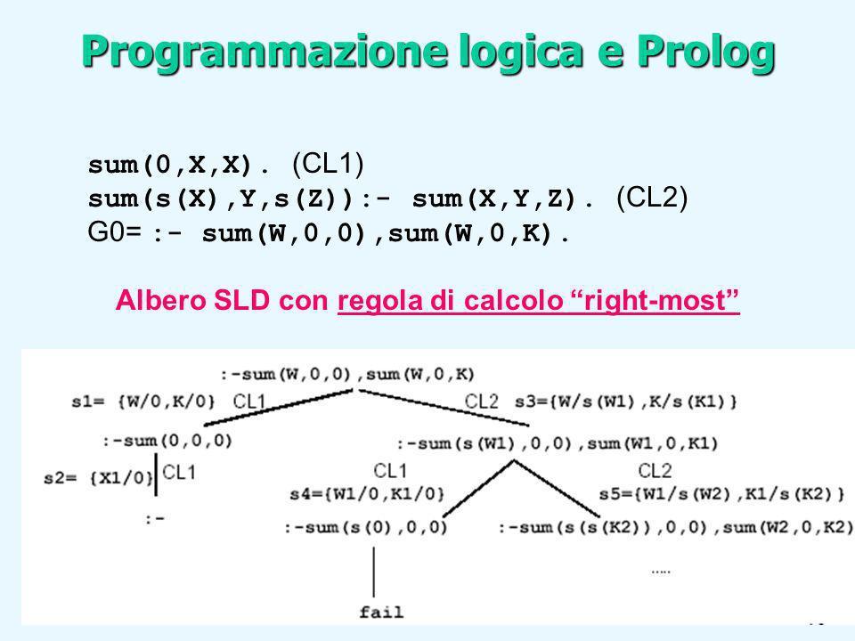 sum(0,X,X). (CL1) sum(s(X),Y,s(Z)):- sum(X,Y,Z). (CL2) G0= :- sum(W,0,0),sum(W,0,K). Albero SLD con regola di calcolo right-most Programmazione logica
