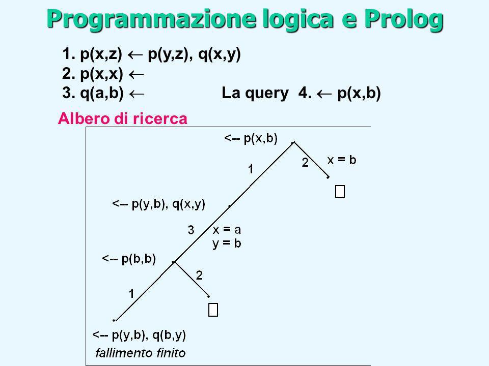1. p(x,z) p(y,z), q(x,y) 2. p(x,x) 3. q(a,b) La query 4. p(x,b) Albero di ricerca Programmazione logica e Prolog