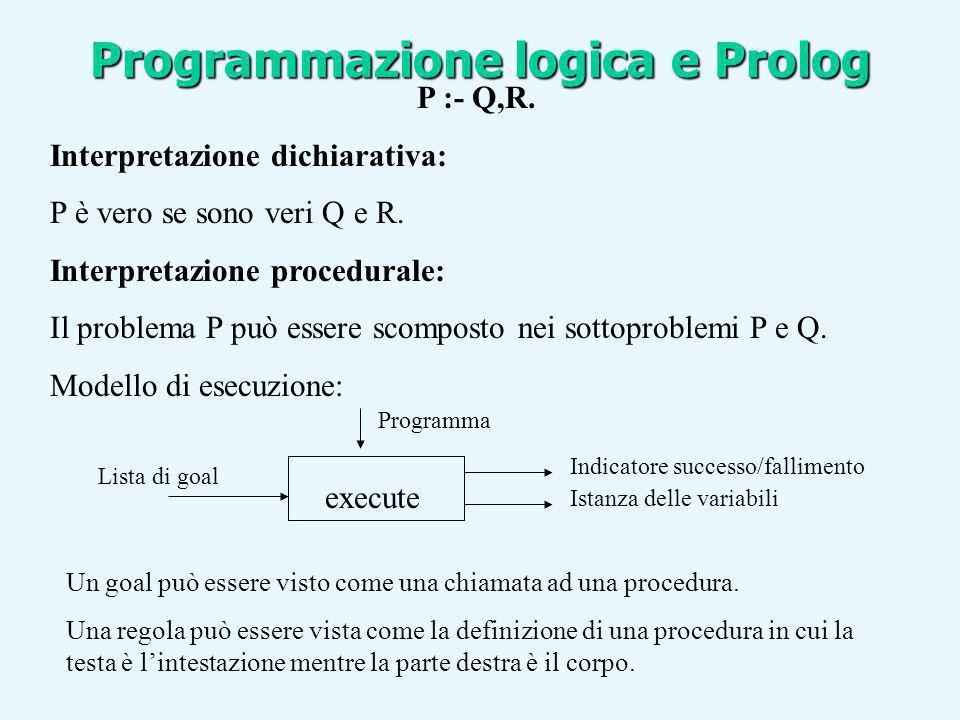 P :- Q,R. Interpretazione dichiarativa: P è vero se sono veri Q e R. Interpretazione procedurale: Il problema P può essere scomposto nei sottoproblemi