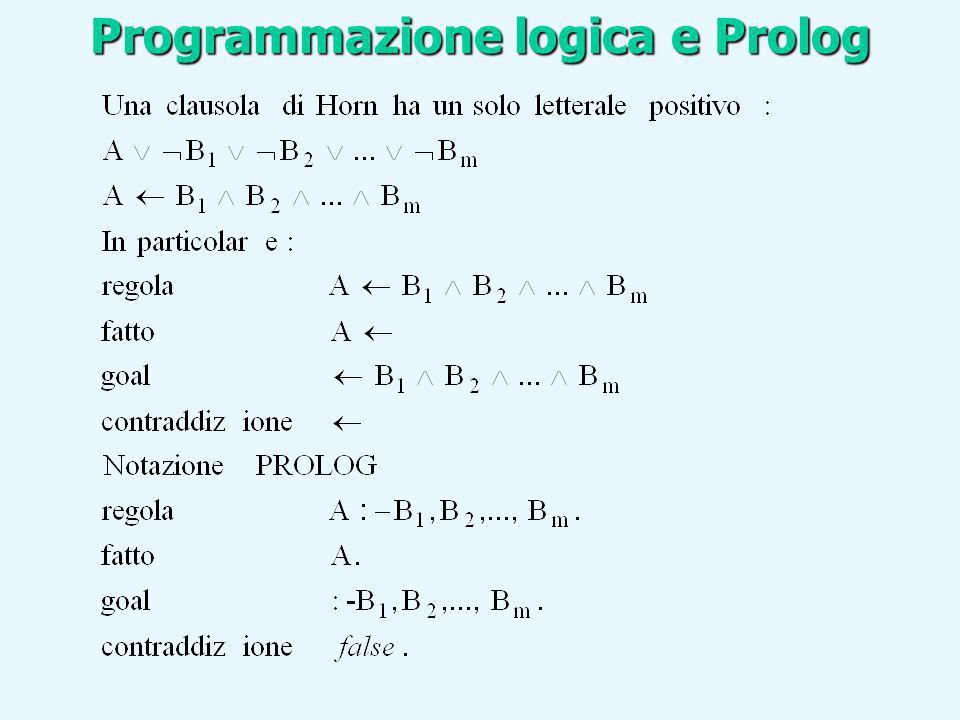Programmazione logica e Prolog Una derivazione SLD per un goal G0 dallinsieme di clausole definite P e una sequenza di clausole goal G0,…Gn, una sequenza di varianti di clausole del programma C1, …Cn, e una sequenza di sostituzioni 1,…, n tali che Gi+1 è derivato da Gi e da Ci+1 attraverso la sostituzione n.