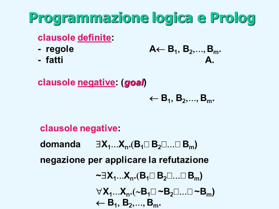 Programmazione logica e Prolog ALBERI DI DERIVAZIONE Dato un programma logico P, un goal G0 e una regola di calcolo R, un albero SLD per P {G0} via R è definito come segue: – ciascun nodo dell albero è un goal (eventualmente vuoto); – la radice dell albero è il goal G0; – dato il nodo :-A1,...,Am-1,Am,Am+1,...,Ak se Am è latomo selezionato dalla regola di calcolo R, allora questo nodo ( genitore) ha un nodo figlio per ciascuna clausola Ci = A:- B1,...,Bq di P tale che A e Am sono unificabili attraverso una sostituzione unificatrice più generale.