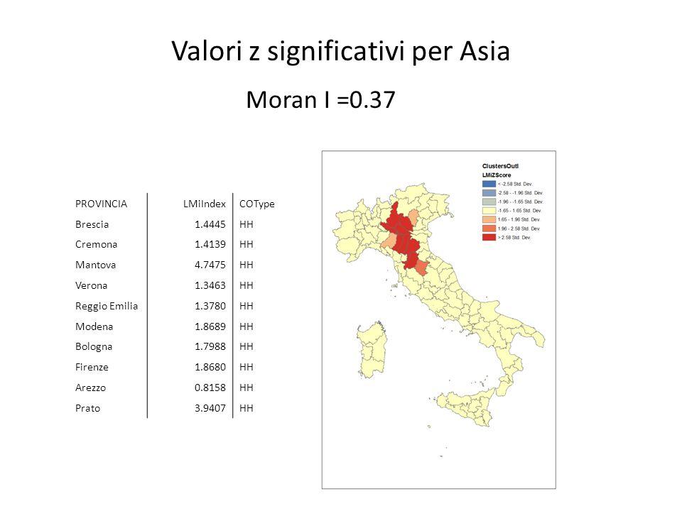 Moran scatterplot paesi Europa dellEst