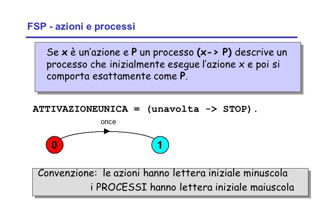 Concurrency: introduction15 ©Magee/Kramer FSP - azioni e processi Se x è unazione e P un processo (x-> P) descrive un processo che inizialmente esegue
