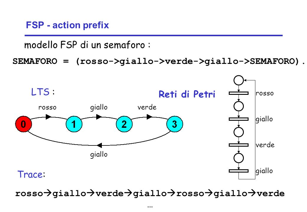 Concurrency: introduction18 ©Magee/Kramer FSP - action prefix SEMAFORO = (rosso->giallo->verde->giallo->SEMAFORO).