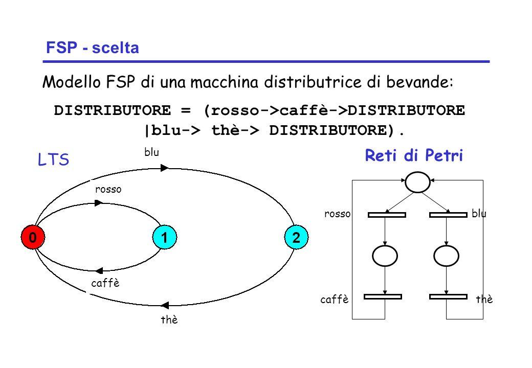 Concurrency: introduction20 ©Magee/Kramer FSP - scelta DISTRIBUTORE = (rosso->caffè->DISTRIBUTORE |blu-> thè-> DISTRIBUTORE). LTS Modello FSP di una m