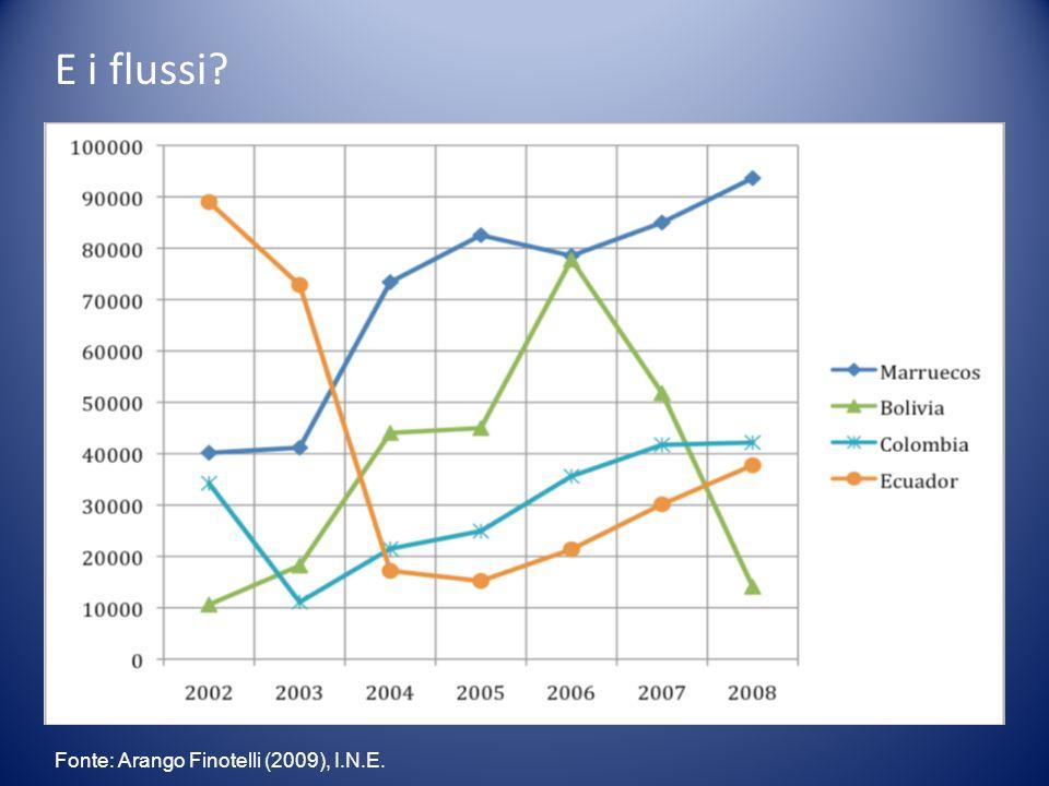 E i flussi? Fonte: Arango Finotelli (2009), I.N.E.