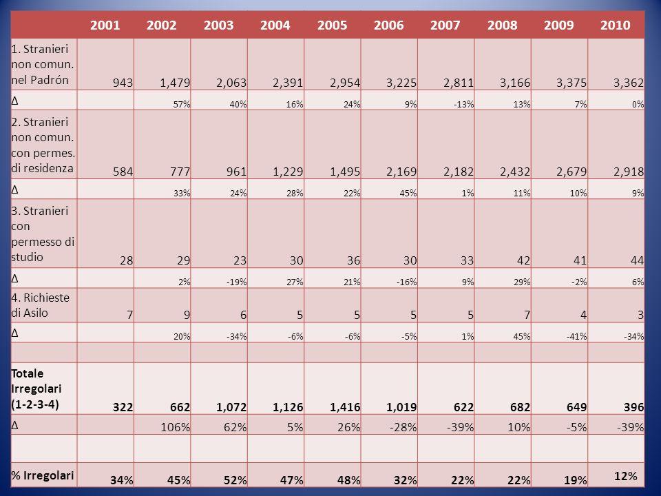 2001200220032004200520062007200820092010 1. Stranieri non comun. nel Padrón 9431,4792,0632,3912,9543,2252,8113,1663,3753,362 57%40%16%24%9%-13%13%7%0%