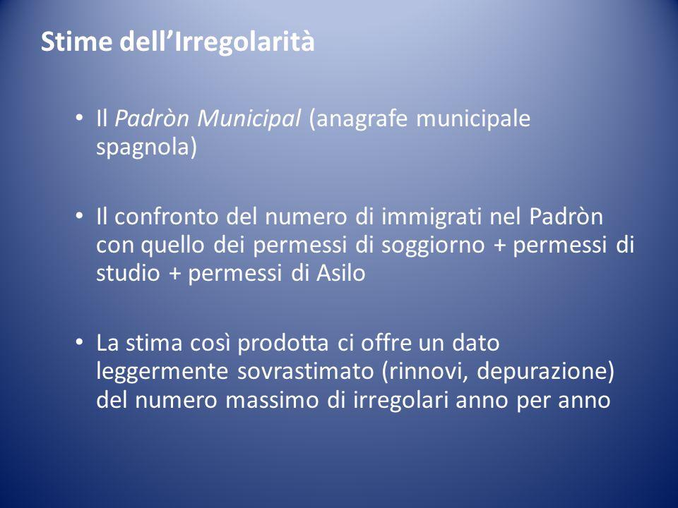 Stime dellIrregolarità Il Padròn Municipal (anagrafe municipale spagnola) Il confronto del numero di immigrati nel Padròn con quello dei permessi di s