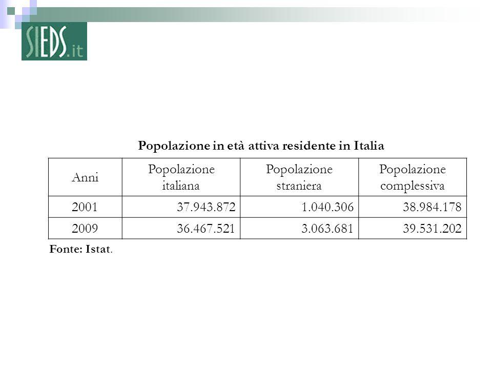 2 – Fonte: Istat. Popolazione in età attiva residente in Italia Anni Popolazione italiana Popolazione straniera Popolazione complessiva 200137.943.872