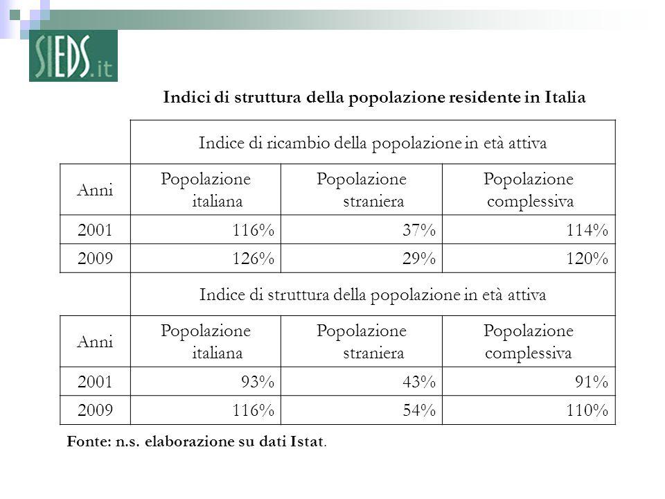 3 – Fonte: n.s. elaborazione su dati Istat. Indici di struttura della popolazione residente in Italia Indice di ricambio della popolazione in età atti