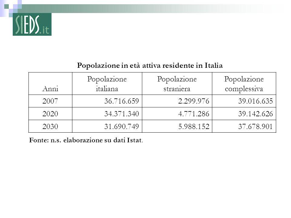 Fonte: n.s. elaborazione su dati Istat. Popolazione in età attiva residente in Italia Anni Popolazione italiana Popolazione straniera Popolazione comp
