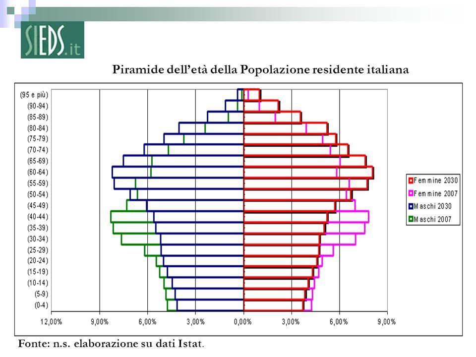 6 – Piramide delletà della Popolazione residente italiana Fonte: n.s. elaborazione su dati Istat.