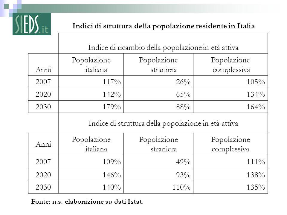 7 – Fonte: n.s. elaborazione su dati Istat. Indici di struttura della popolazione residente in Italia Indice di ricambio della popolazione in età atti