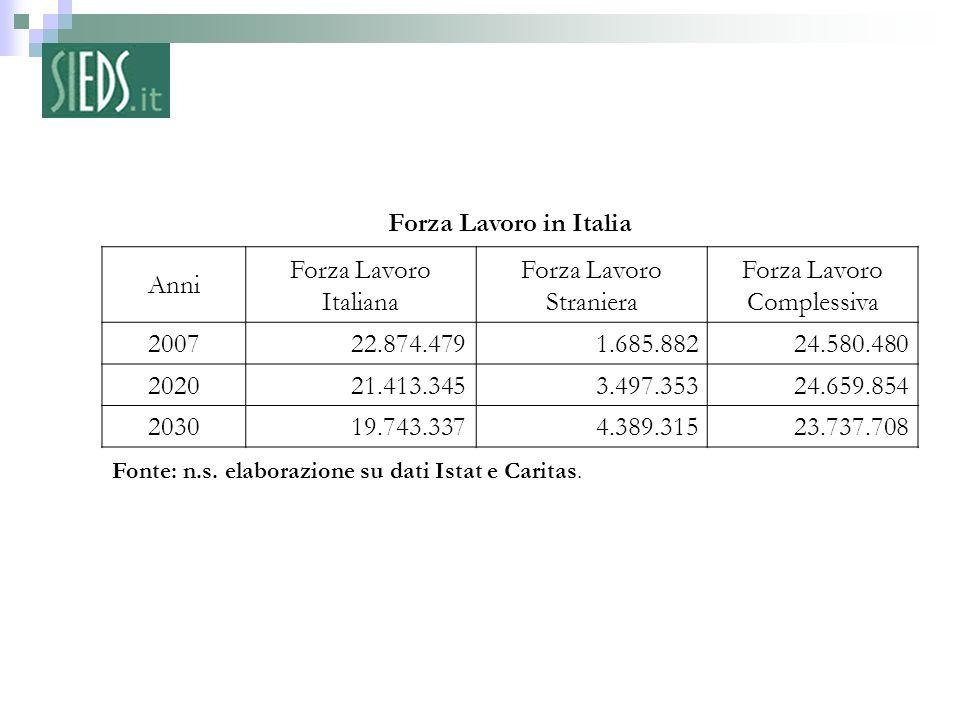 8 – Fonte: n.s. elaborazione su dati Istat e Caritas. Forza Lavoro in Italia Anni Forza Lavoro Italiana Forza Lavoro Straniera Forza Lavoro Complessiv