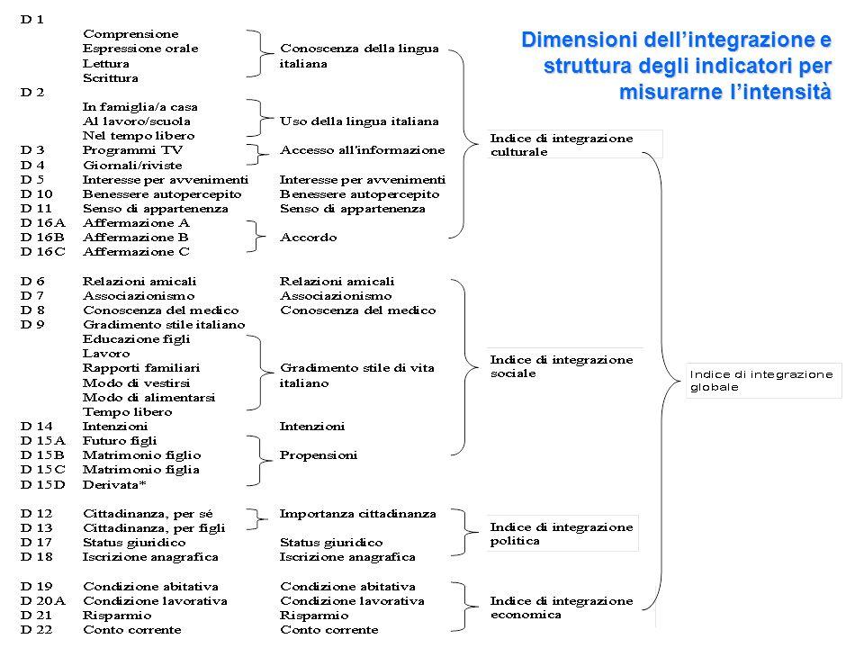 Dimensioni dellintegrazione e struttura degli indicatori per misurarne lintensità