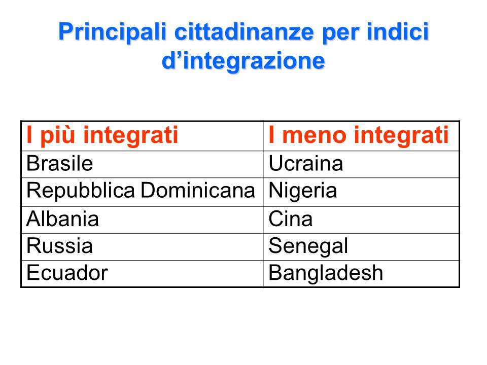 Principali cittadinanze per indici dintegrazione I più integratiI meno integrati BrasileUcraina Repubblica DominicanaNigeria AlbaniaCina RussiaSenegal EcuadorBangladesh