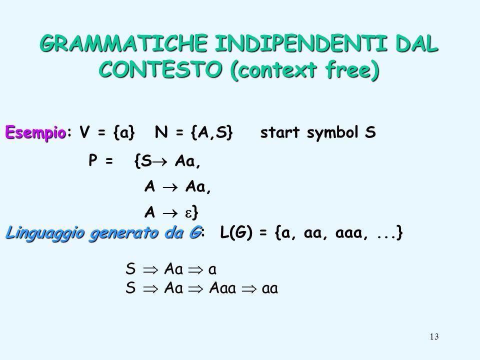 13 GRAMMATICHE INDIPENDENTI DAL CONTESTO (context free) Esempio Esempio: V = {a} N = {A,S} start symbol S P = {S Aa, A Aa, A } Linguaggio generato da G Linguaggio generato da G: L(G) = {a, aa, aaa,...} S Aa a S Aa Aaa aa