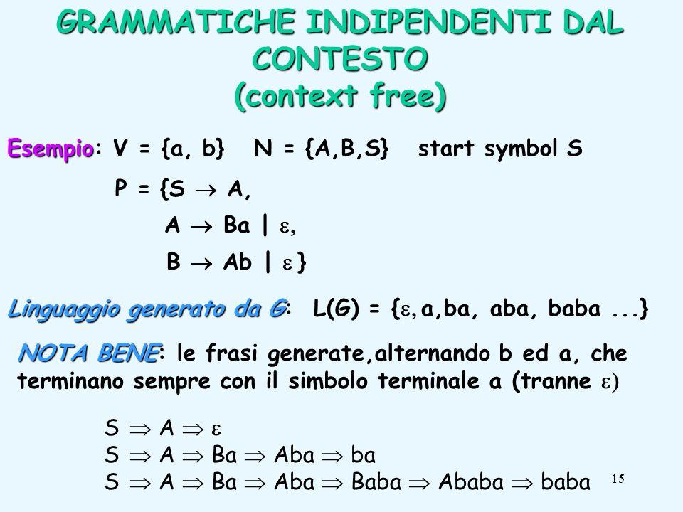 15 Esempio Esempio: V = {a, b} N = {A,B,S} start symbol S P = {S A, A Ba | B Ab | } Linguaggio generato da G Linguaggio generato da G: L(G) = { a,ba, aba, baba...} S A S A Ba Aba ba S A Ba Aba Baba Ababa baba GRAMMATICHE INDIPENDENTI DAL CONTESTO (context free) NOTA BENE NOTA BENE: le frasi generate,alternando b ed a, che terminano sempre con il simbolo terminale a (tranne