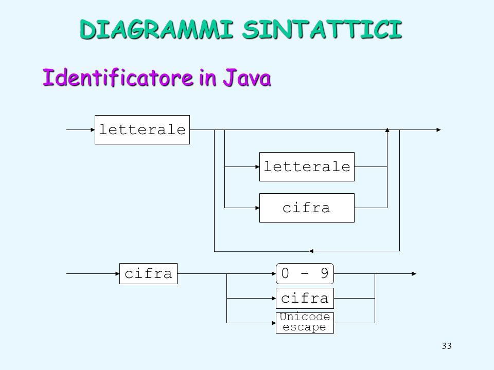 33 Identificatore in Java letterale cifra Unicode escape cifra 0 - 9 DIAGRAMMI SINTATTICI