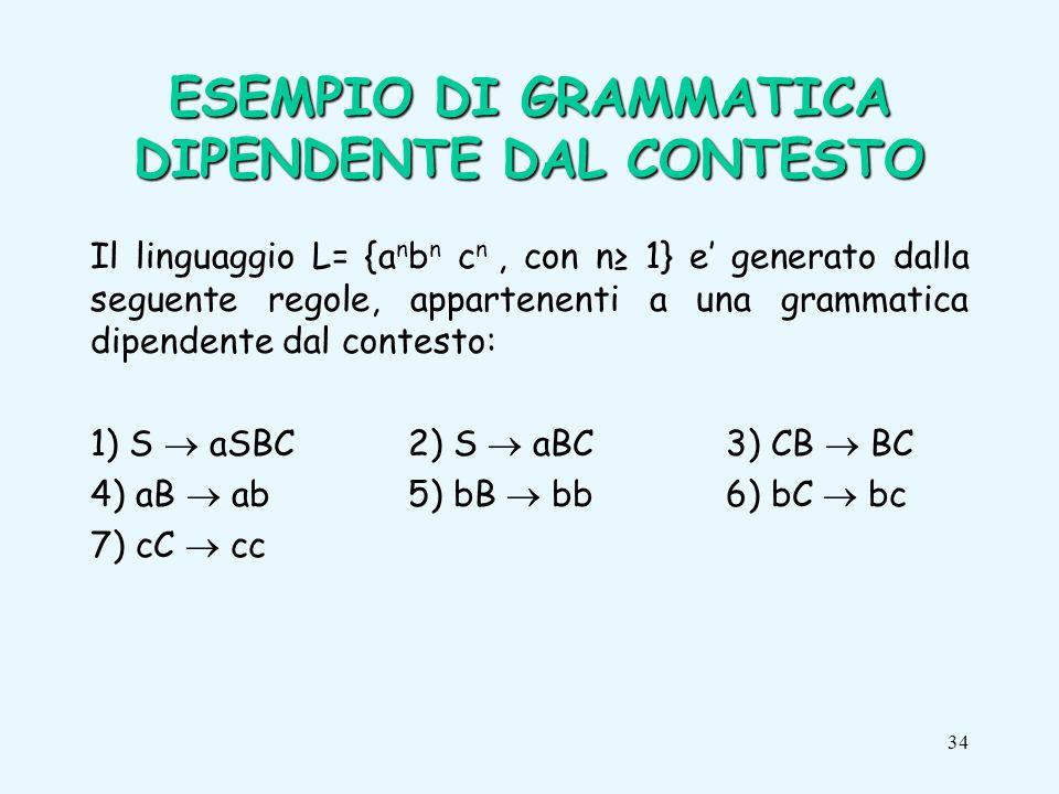 34 Il linguaggio L= {a n b n c n, con n 1} e generato dalla seguente regole, appartenenti a una grammatica dipendente dal contesto: 1) S aSBC 2) S aBC3) CB BC 4) aB ab5) bB bb6) bC bc 7) cC cc ESEMPIO DI GRAMMATICA DIPENDENTE DAL CONTESTO