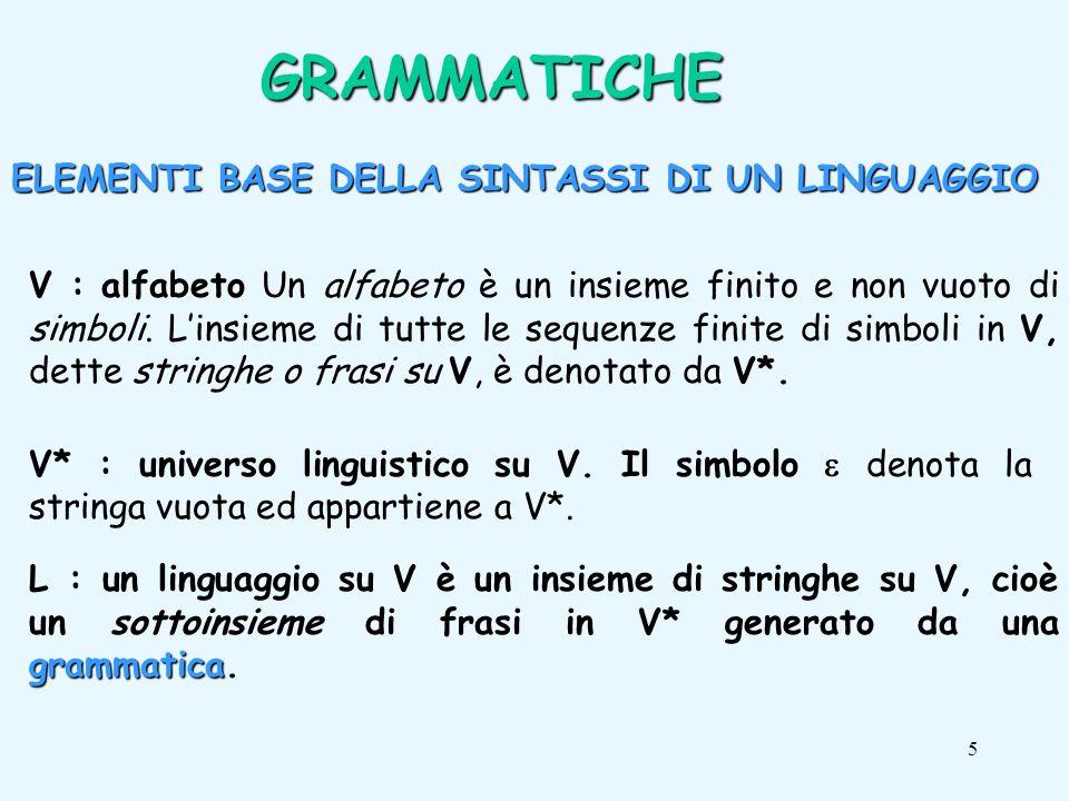 6 Una grammatica G = (V,N,P,S) per la generazione di un linguaggio L è definita da: insieme di simboli terminali V: insieme di simboli terminali, alfabeto di L GRAMMATICHE simboli non terminalimetasimboli categorie sintattiche N: insieme di simboli non terminali o metasimboli (categorie sintattiche come per esempio:,,,,,,...) regole sintatticheproduzioni P: insieme finito di regole sintattiche (o produzioni) del tipo X Y assiomasimbolo iniziale S : elemento di N (assioma o simbolo iniziale)